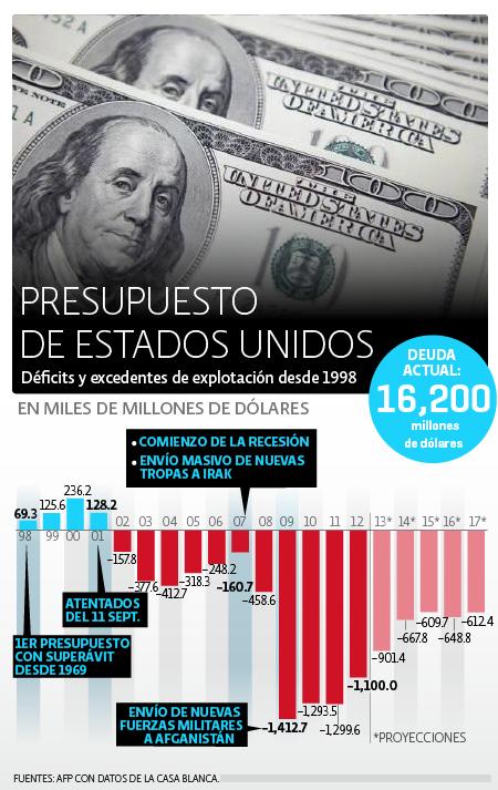 Presupuestop EU 2012