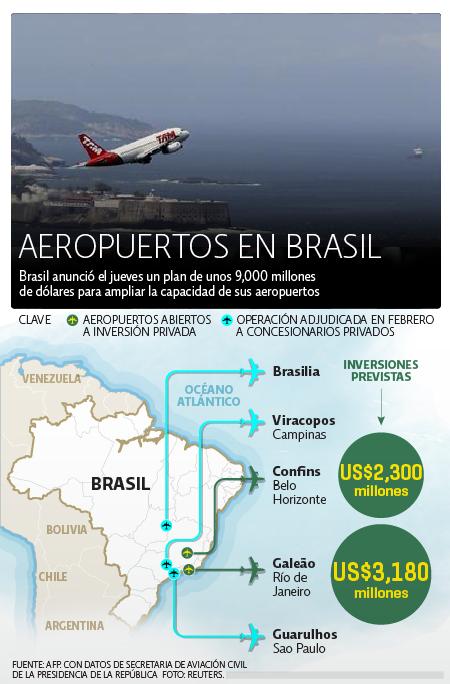 Aeropuertos Brasil