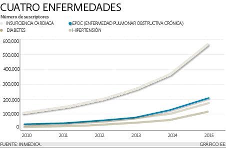 Perdidas Bankia