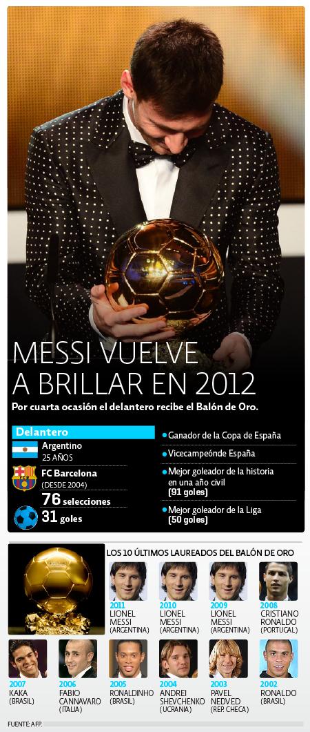 Balon De Oro 2012
