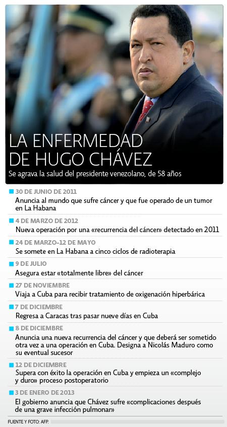 Enfermeedad de Chavez