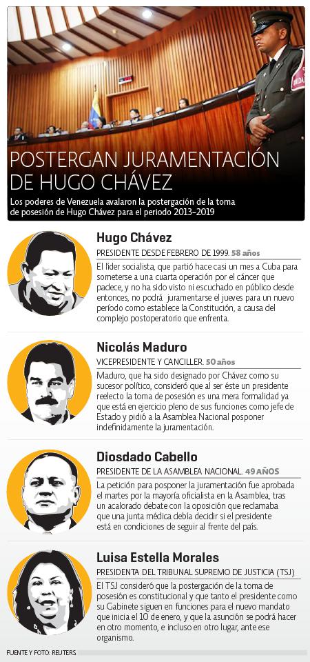Juramento de Chávez se posterga