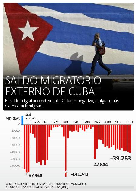 Cuba migración