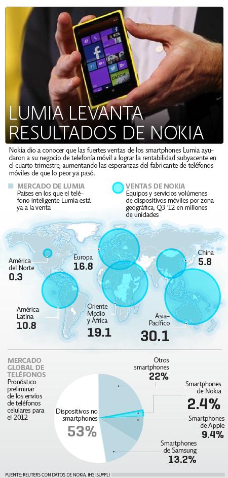 Lumia Nokia