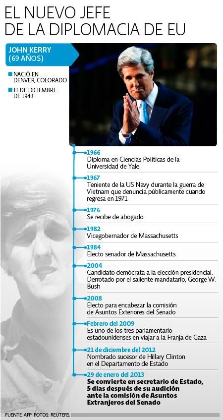 Cronología John Kerry