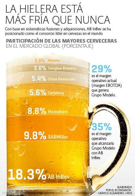 Cerveceras