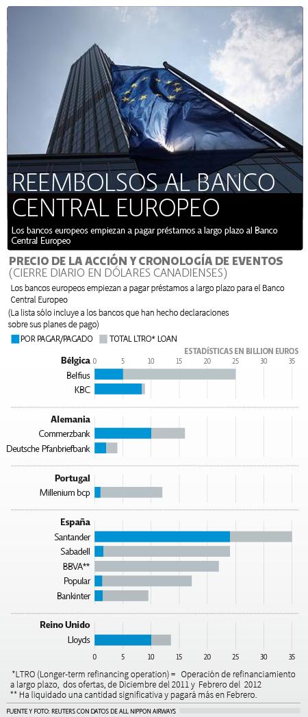 Pagos al BCE