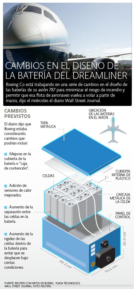 Dreamliner /></p><p></p><p>Las averías de las baterías en los Dreamliner han provocado la suspensión de las operaciones de este modelo en todo el mundo, lo que está reportando pérdidas millonarias en las aerolíneas afectadas.</p><p></p><p>Según medios estadounidenses, <a href=