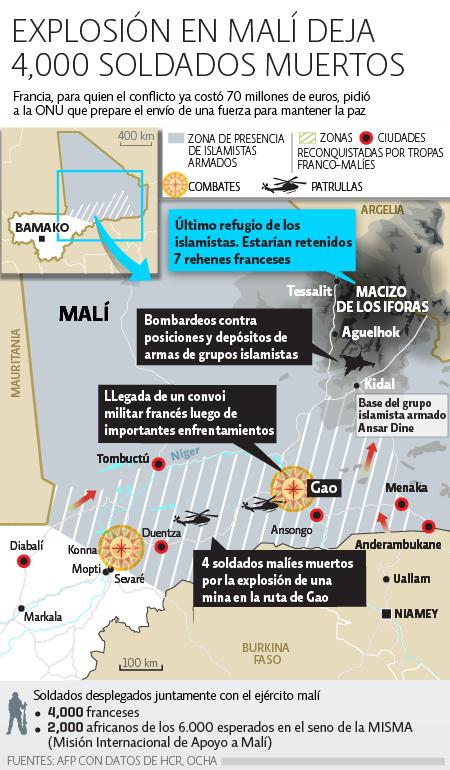 Mali, 4000 soldados muertos /></p><p></p><p>Organizaciones como Human Right Watch acusaron tanto a islamistas como a las fuerzas del gobierno de Malí de<strong> haber llevado a cabo ejecuciones en el norte del país</strong>.</p><p></p><p>La presencia de cascos azules <strong>deberá tener el aval de las autoridades de Malí</strong>, que no se han mostrado demasiado entusiasmadas con la idea.</p><p></p><p>