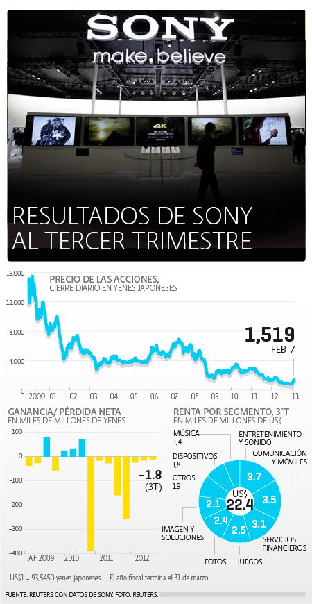 Sony /></p><p></p><p>El fabricante de la PlayStation y de los televisores Bravia mantuvo su pronóstico de ganancias operativas para todo el año de 130,000 millones de yenes (1,400 millones de dólares), comparado con una estimación promedio de 119,000 millones de yenes ofrecida por 19 analistas. Sony registró <strong>una pérdida operativa de 67,000 millones de yenes en el anterior año fiscal.</strong></p><p></p><p>