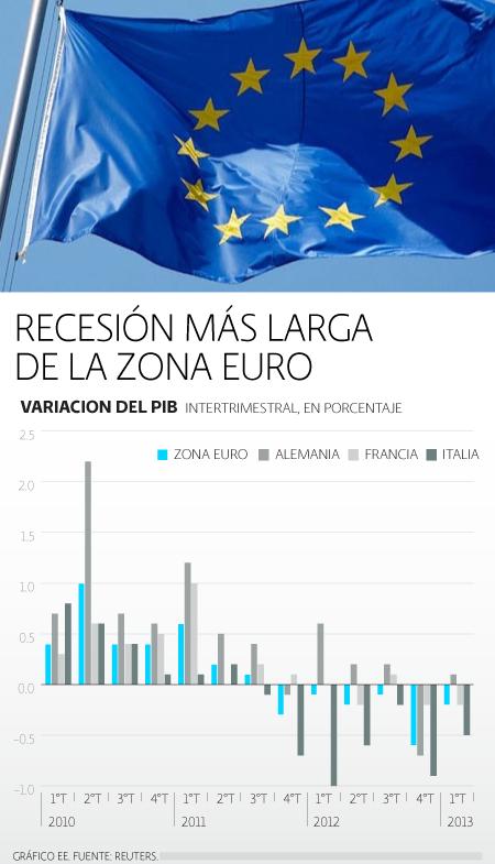 La recesión más larga de la UE