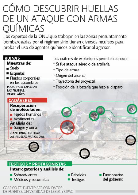 Huellas Ataques químicos Siria