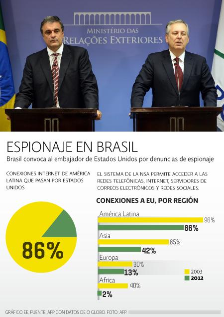 Brasil espionaje
