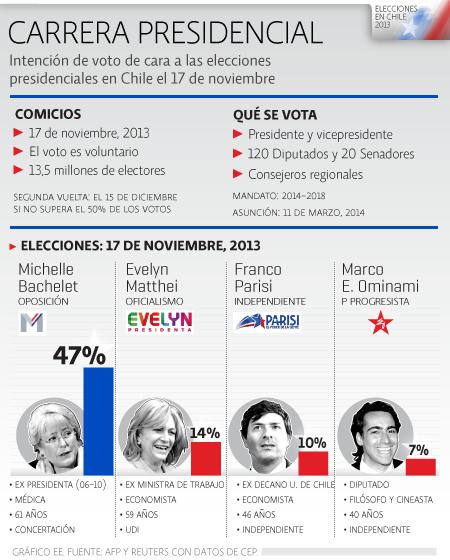 Intención Voto Chile