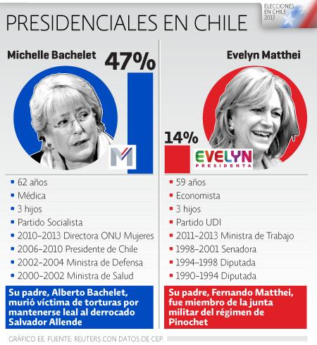 Presidenciales en Chile