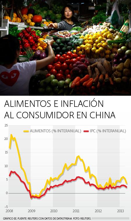 Alimentos e inflación China