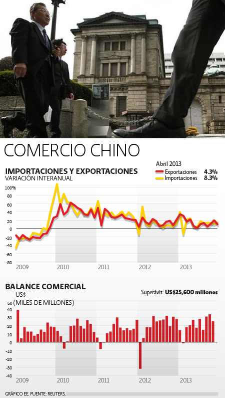 Comercio China