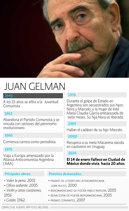 Cronologia Gelman