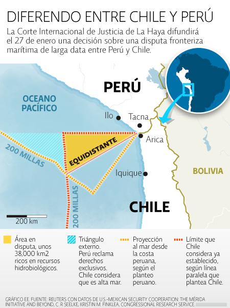 Disputa Chile - Perú