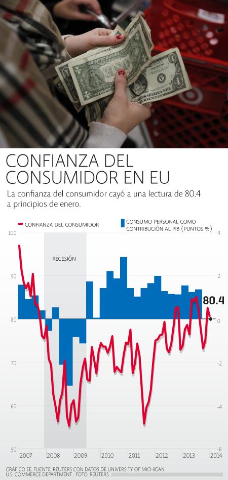 Confianza Consumidor
