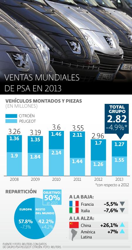 Ventas Peugeot