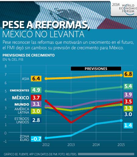 Davos Previsiones FMI
