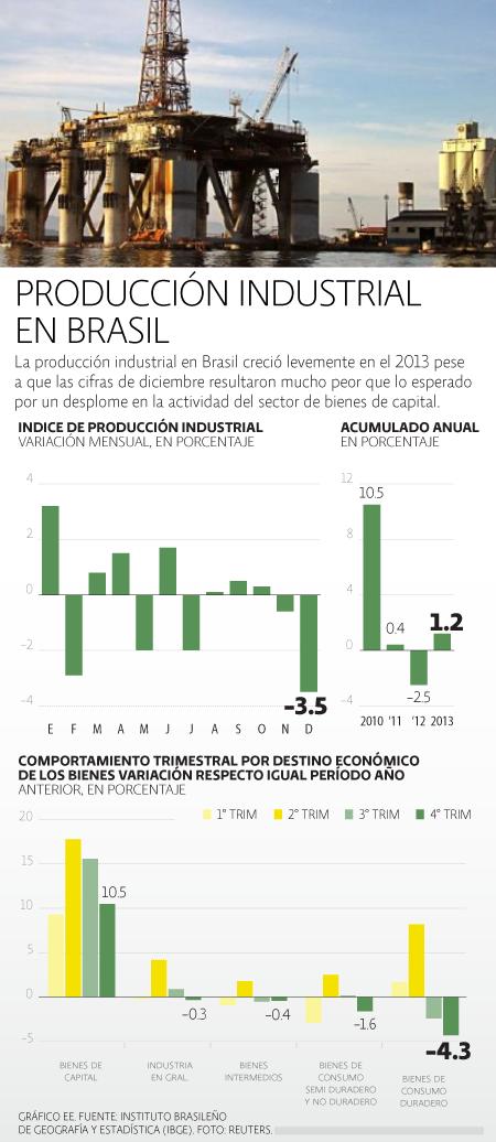 Producción Industrial Brasil