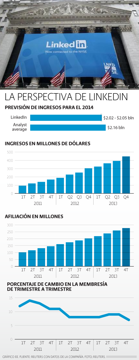 LinkedIn previsiones