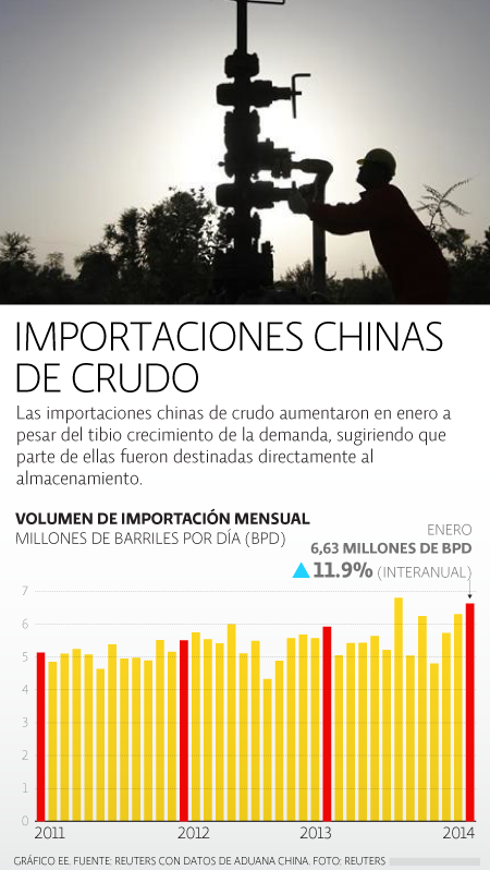Importaciones crudo China