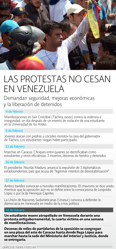 Cronología Venezuela