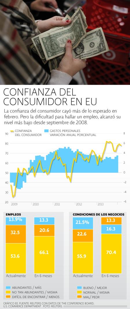 Confianza consumidor EU