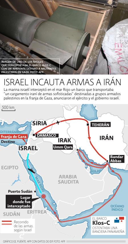 Israel - Irán