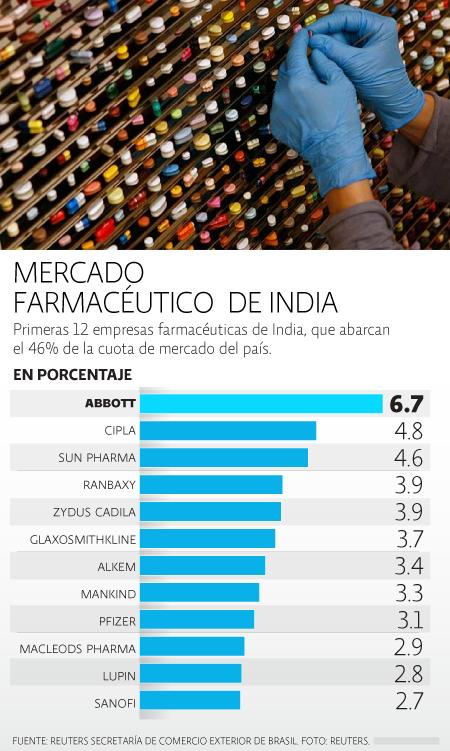 India, farmaceuticas