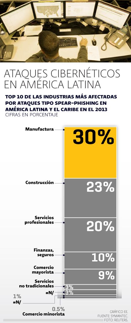 Ciber ataques en Latinoamérica y el Caribe