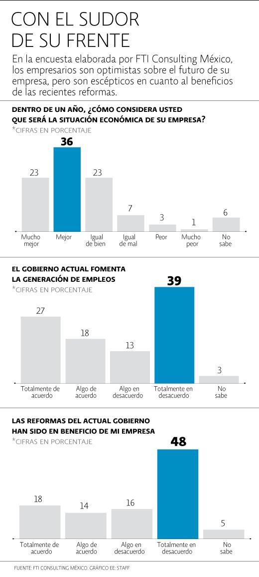 Encuesta FTI Consulting México