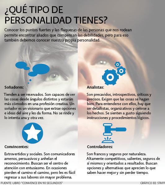 ¿Qué tipo de personalidad tienes?