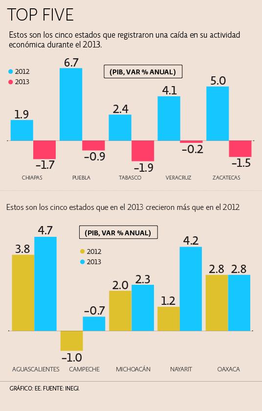 PIB estatal