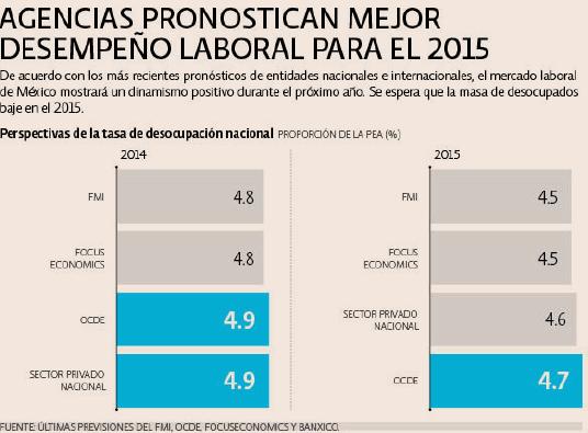 Agencias pronostican mejor desempeño laboral para 2015