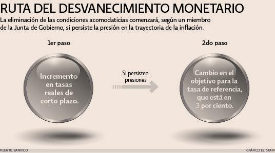 Ruta del desvanecimiento monetario