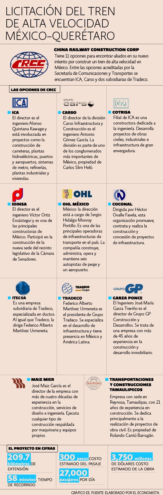 Licitación del tren de alta velocidad México-Queretaro