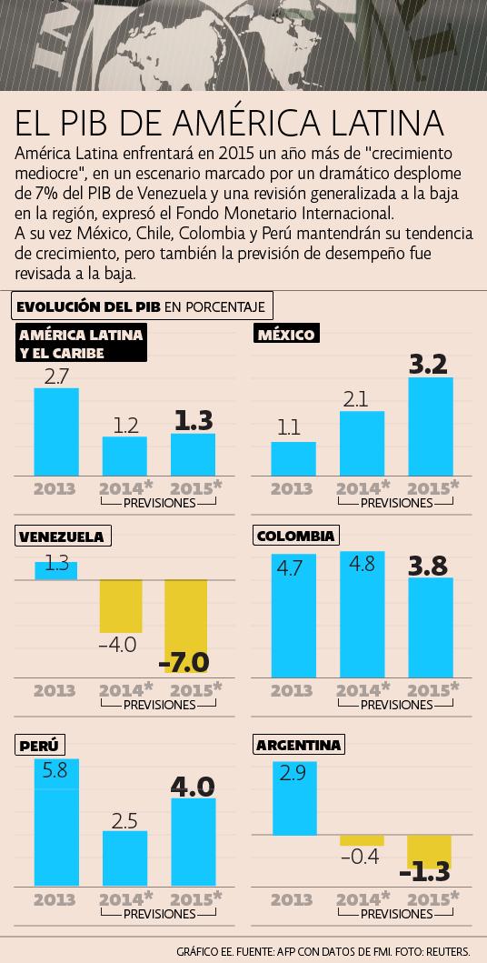 FMI PIB México y América Latina