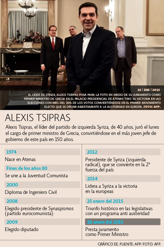 Cronología Alexis Tsirpas