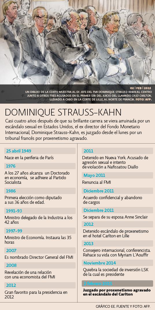 Juicio Dominique Strauss-Khan
