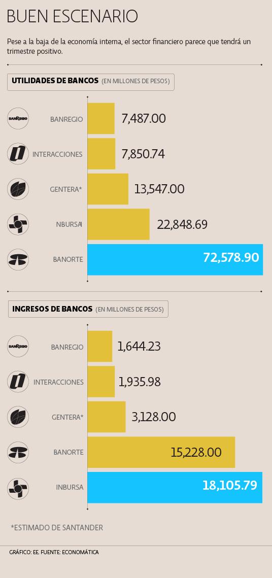 Sector bancario mexicano