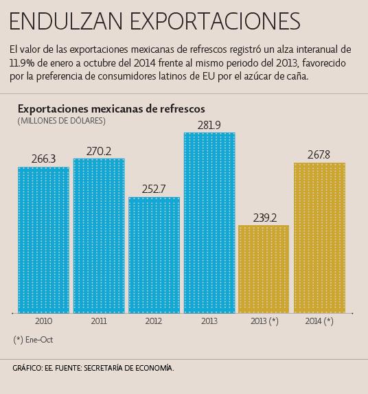 Endulzan exportaciones