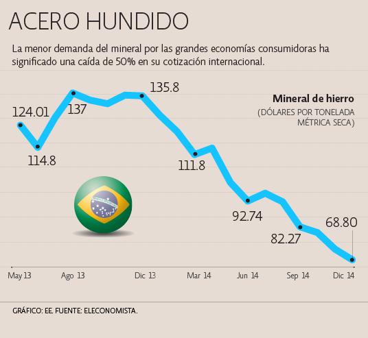 Economía de América Latina