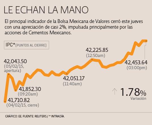 Mercados accionarios