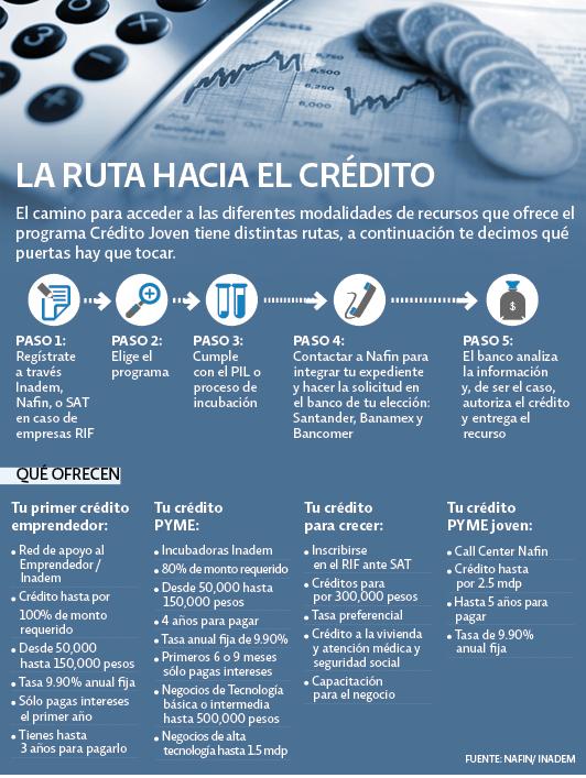 La ruta hacia el crédito