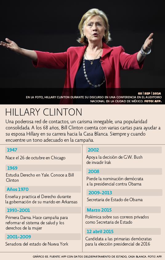 Cronología Hillary Clinton