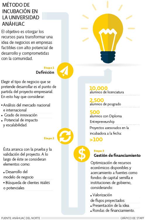 Método de incubación en la Universidad Anáhuac